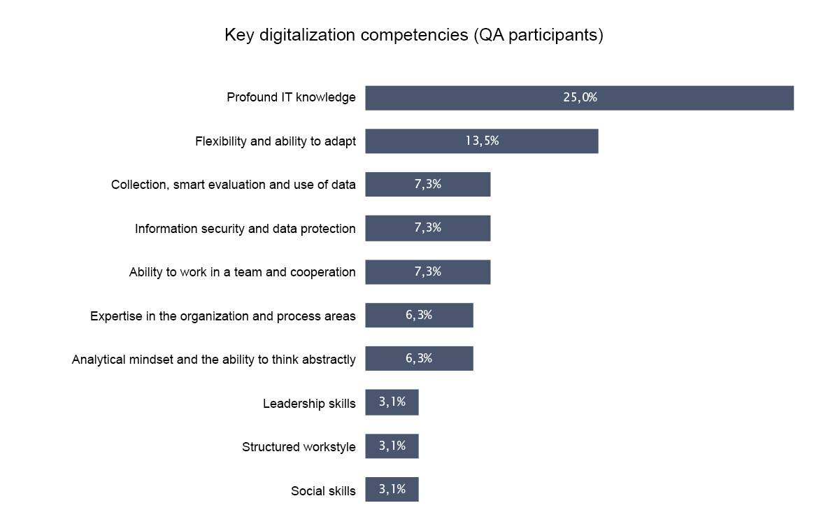 bar chart about the key digitalization competencies