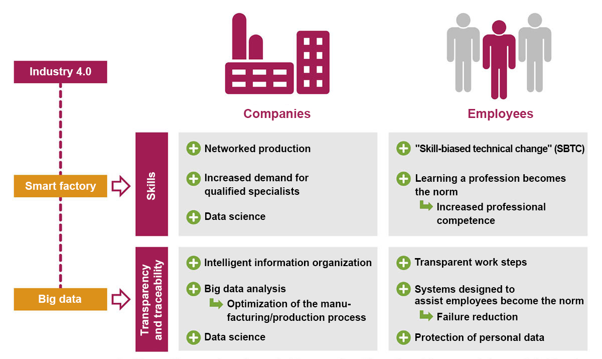 info graphic competencies in the context of industry 4.0