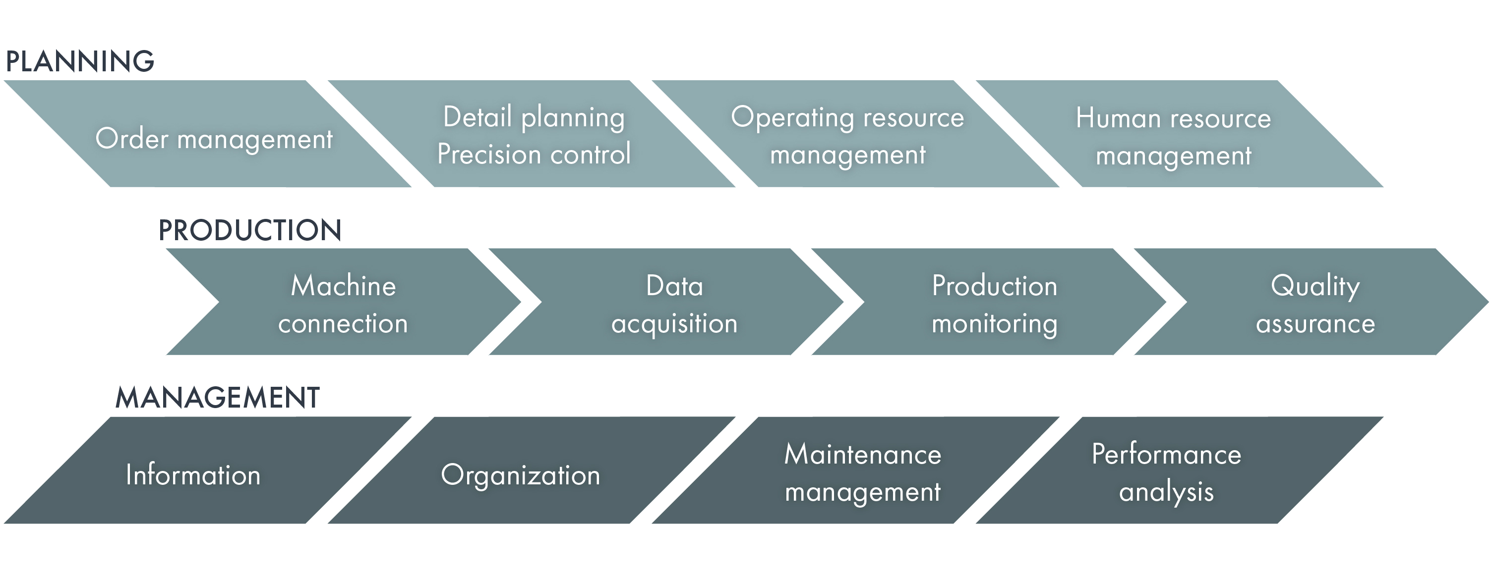 Chart showing planning, production and management processes using an MES System