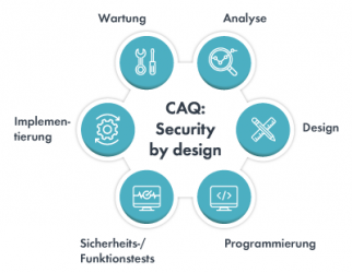 Grafik zu den Schritten des security by design-Prozesses