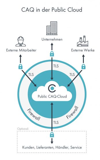 Grafik zu CAQ in der Public Cloud