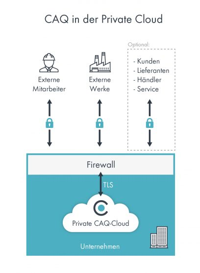 Grafik zu CAQ in der Private Cloud